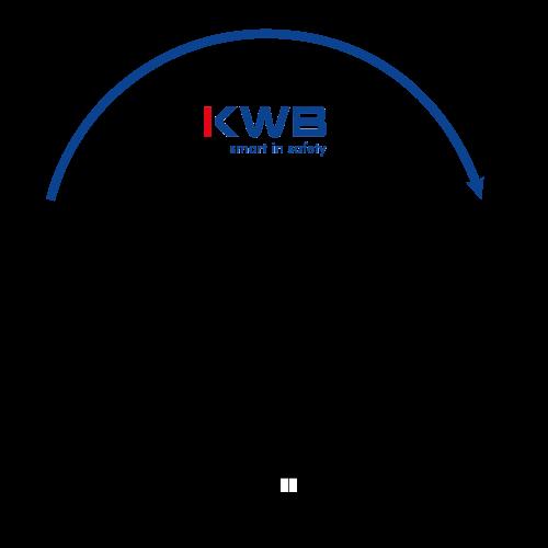 KWB Vertriebsmodell